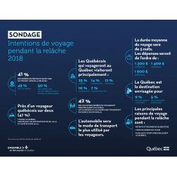 Sondage Tourisme Québec: Intentions de voyage pendant la relâche 2018