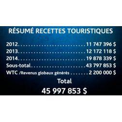 Plus de 45 millions de dollars de recettes touristiques générées par IRONMAN