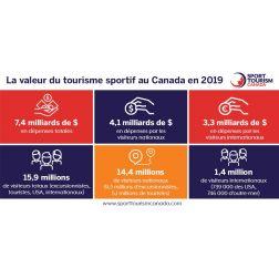 La valeur du tourisme sportif en 2019 dépasse 7 milliards de $