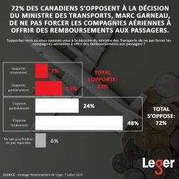 Sondage hebdomadaire auprès des Canadiens et des Américains