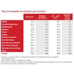 Taux d'occupation au Canada pour août 2013