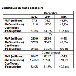 2,45 millions de passagers pour Porter Airlines en 2012