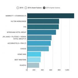 Classement hôtelier mondial 2016: quel nouveau top 10 après la fusion de Marriott et Starwood?