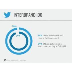 Comment les grandes entreprises utilisent Twitter ?