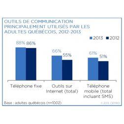 Communication : mobilité et réseaux sociaux en hausse