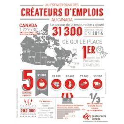 Le secteur de la restauration au 1er rang des créateurs d'emplois canadiens en 2014