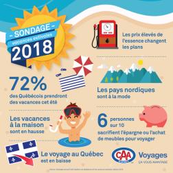 Sondage CAA: Les Québécois et les vacances estivales - édition 2018