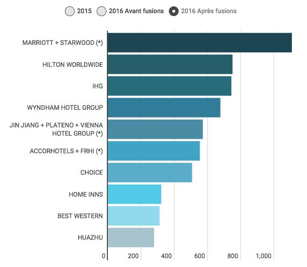 Classement h telier mondial 2016 quel nouveau top 10 for Groupe hotelier